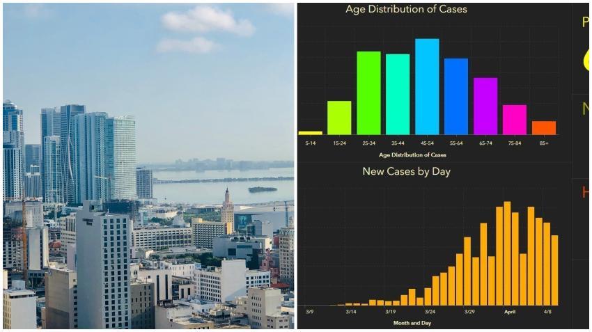 La curva de contagios en Miami-Dade parece irse inclinando hacia abajo a pesar de que se siguen reportando nuevos casos